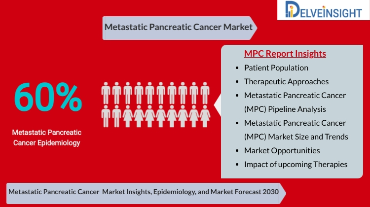 Metastatic Pancreatic Cancer (MPC) Market Analysis, Market Size, Epidemiology, Leading Companies and Competitive Analysis by DelveInsight