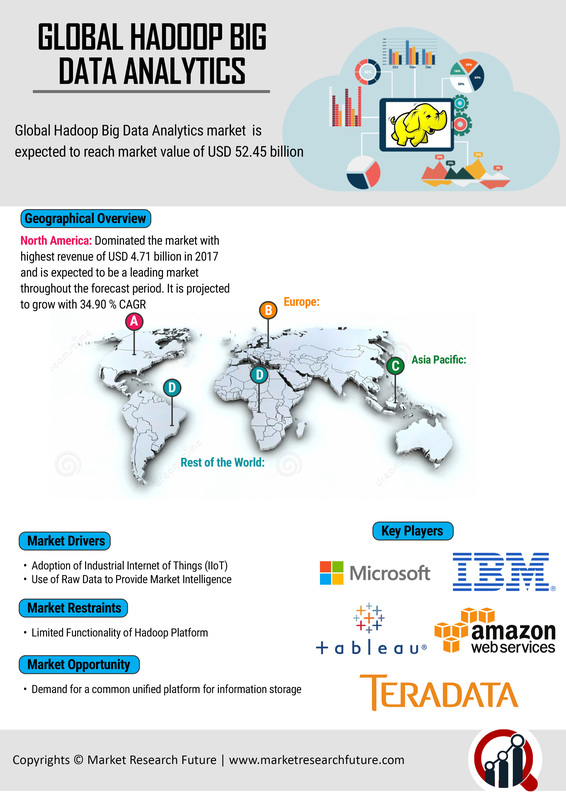 Hadoop Big Data Analytics Market Competition, Gross Margin Study, Latest Innovations, Research, Segment, Touchy Development, Massive Progress, Growth Rate, Review, Analysis, Global Forecast