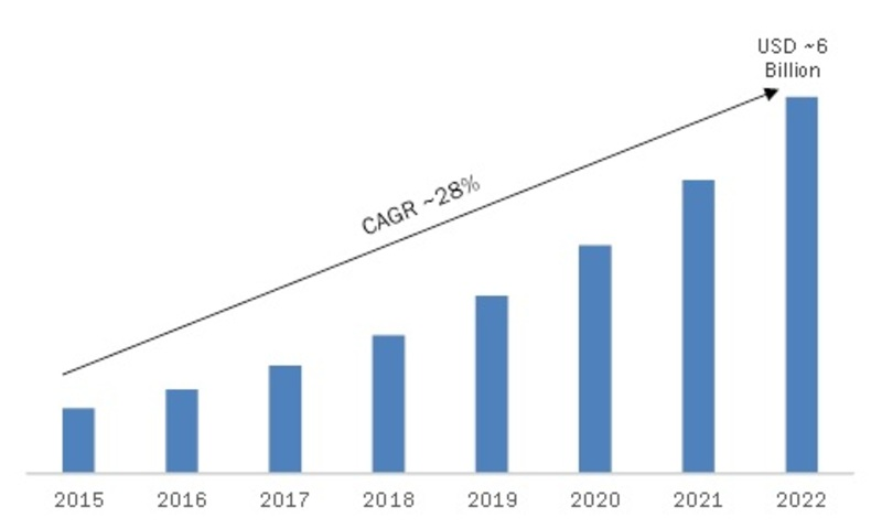 Real-Time Locating Systems Market 2020: Global Analysis, Business Strategy, Development Status, Emerging Technologies, Future Plans and Trends by Forecast 2022