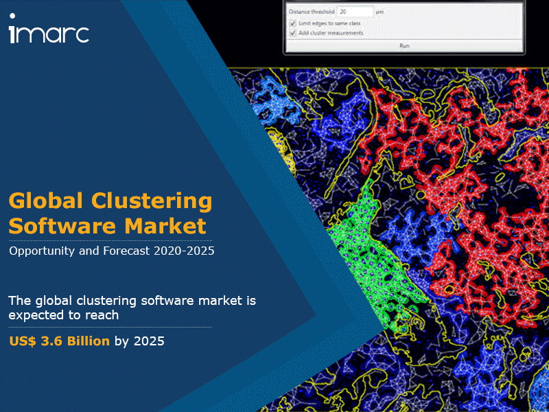 Clustering Software Market Size, Share 2020: Global Industry Report, Trends, Growth, Top Companies, Outlook and Forecast Till 2025