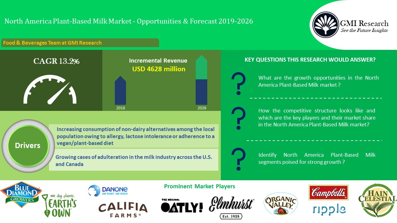 North America (U.S, Canada) Plant-Based Milk Market Worth USD 6887 million in 2026