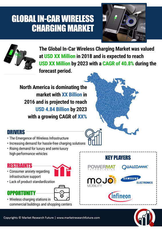 In-Car Wireless Charging Market 2020| Trends, Analysis, Segmentation, Size, Share, Business Growth, Applications and Opportunities Market Research Report 2023