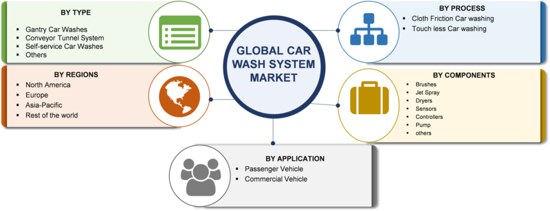 Car Wash System Market 2020 Size, Share, Comprehensive Analysis, Opportunity Assessment, Future Estimations and Key Industry Segments Poised for Strong Growth in Future 2023