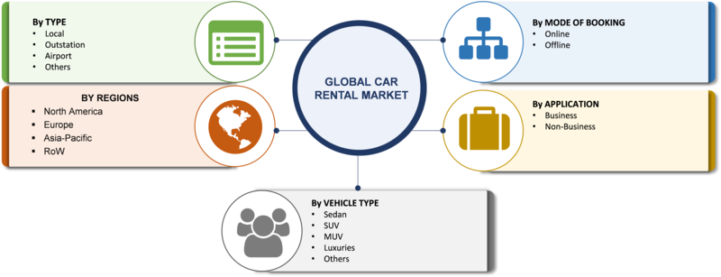Car Rental Market 2020 Classification, Applications, Industry Chain Overview, SWOT Analysis By Size, Share, Growth, Segments and Regions with Competitive Landscape By 2023