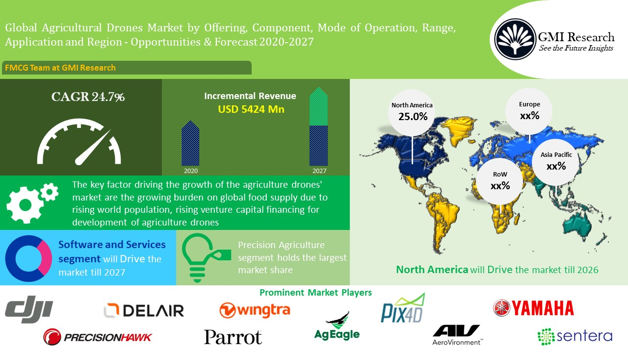 Agriculture Drone Market is Projected to Touch USD 6284 million in 2027