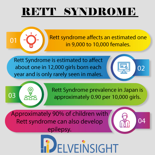 Rett syndrome Market Insight, Market Size, Epidemiology, Leading Companies, Emerging and Marketed Therapies By DelveInsight