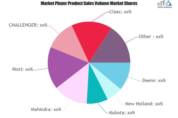 Tractor Market May Set New Growth Story | Deere, New Holland, Kubota, Mahindra, Kioti