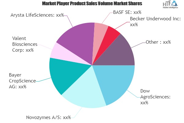 Living Insecticide Market to See Huge Growth by 2026 | Dow AgroSciences, Novozymes, BASF