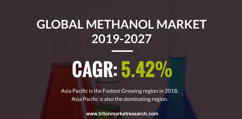 The Global Methanol Market to Garner $56,151 Million by 2027