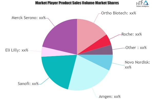 Recombinant Protein Drugs Market to See Huge Growth by 2025 | Novo Nordisk, Amgen, Sanofi, Eli Lilly