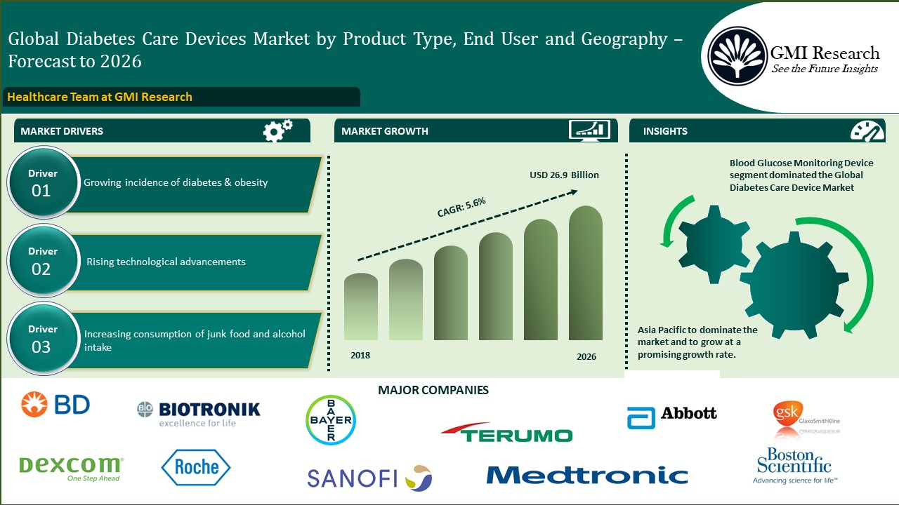 Diabetes Care Devices Market Growing at a CAGR of 5.6% during 2019-2026 - GMI Research