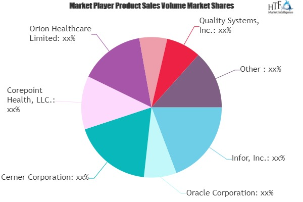 Healthcare IT Systems Interoperability Market May Set New Growth Story | Infor, Oracle, Cerner Corp