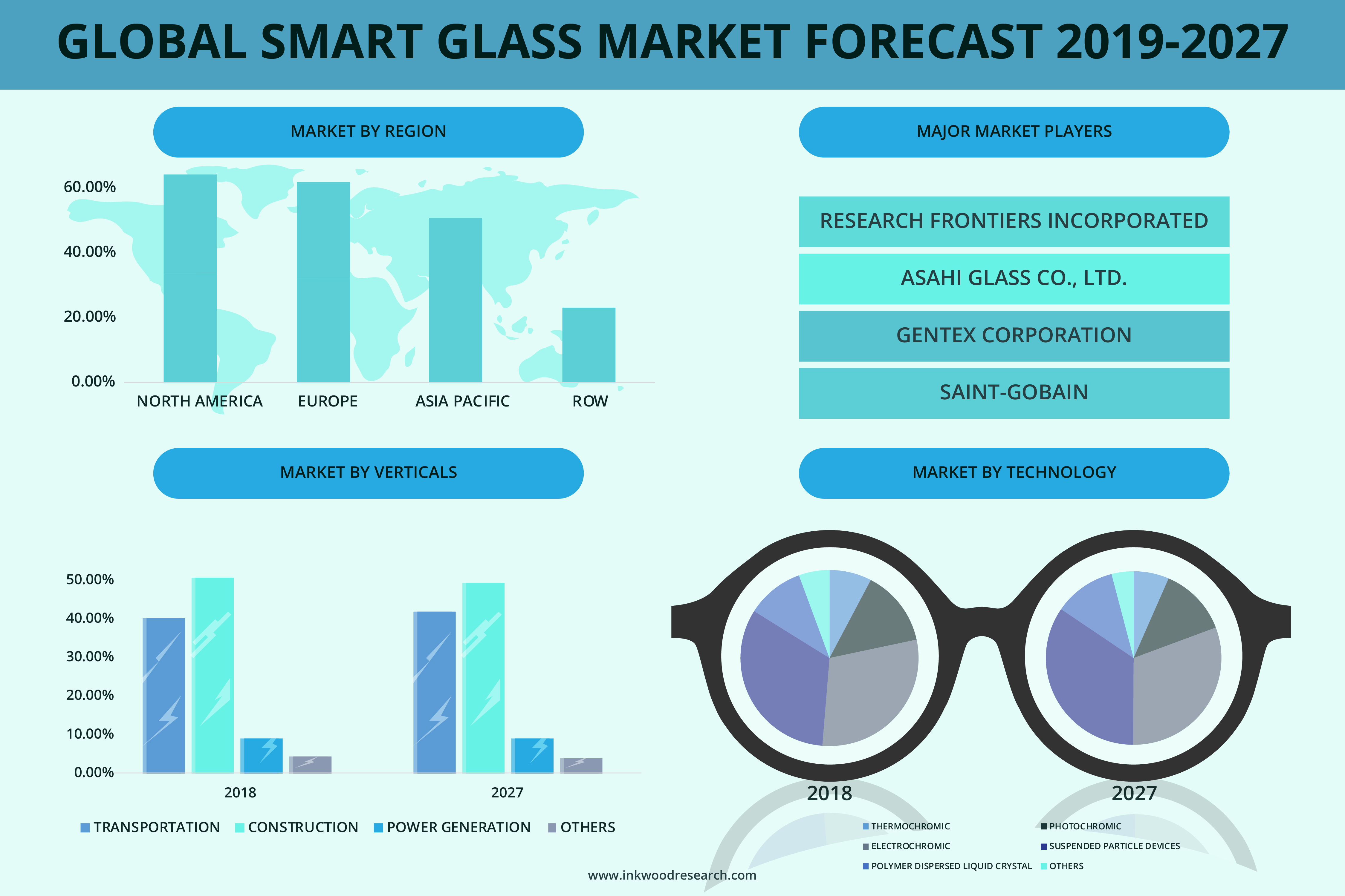 Technological Development is Proliferating the Global Smart Glass Market at 14.10% of Growth Rate