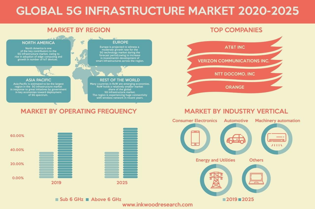 Demand for High Internet Speed is Driving the Global 5G Infrastructure Market