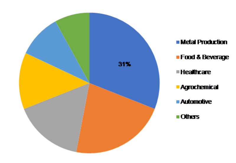 Industrial Nitrogen Market – Overview 2020, Size, Share, Trends, Growth Opportunities, Industry Analysis, Strategies and Forecast to 2023