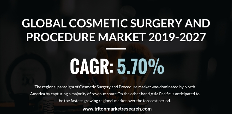 The Global Cosmetic Surgery and Procedure Market to amount to $48.278 Billion by 2027