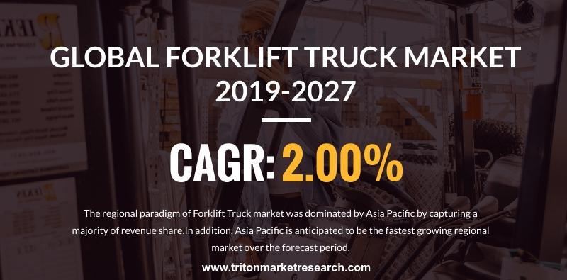 The Global Forklift Truck Market will Garner $21.019 Billion by 2027