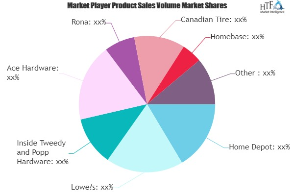 Home Improvement Products Market to See Huge Growth by 2025 | Home Depot, Lowe's, Ace Hardware, Rona