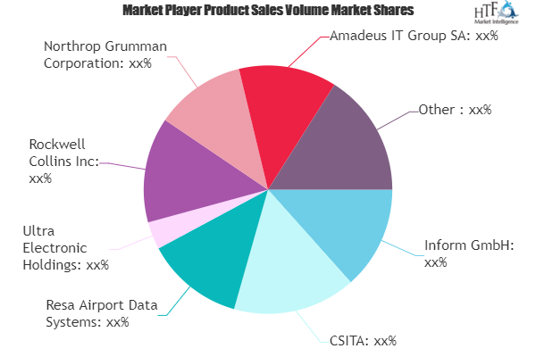 Airport Information System Market to Eyewitness Massive Growth by 2025 | Siemens, Ultra Electronic Holdings, Rockwell Collins