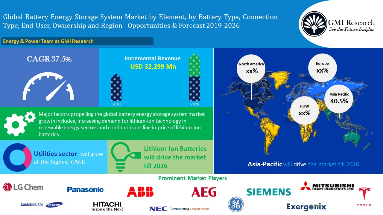 Battery Energy Storage Systems Market Worth USD 34.2 Billion in 2026 - GMI Research