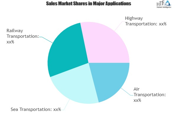 Logistics Outsourcing Market: Beating Growth Expectations | Menlo, Exel, FedEx