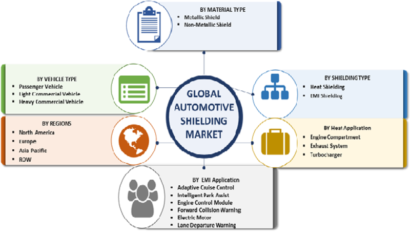 Automotive Shielding Industry 2020 Size, Share, Growth, Trends, key Players, Competitive Landscape, Regional Analysis, Key Country Outlook With Global Industry Forecast To 2023