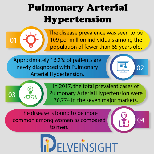 Pulmonary Arterial Hypertension Market Insight, Market Size, Epidemiology, Leading Companies, Emerging and Marketed Therapies By DelveInsight