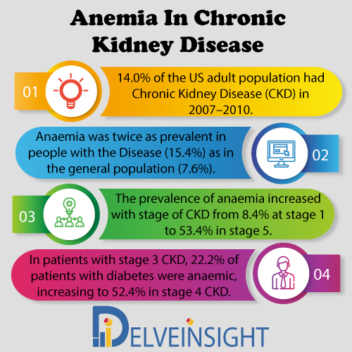 Anemia in Chronic Kidney Disease Market Insight, Market Size, Epidemiology, Leading Companies, Emerging and Marketed Therapies By DelveInsight