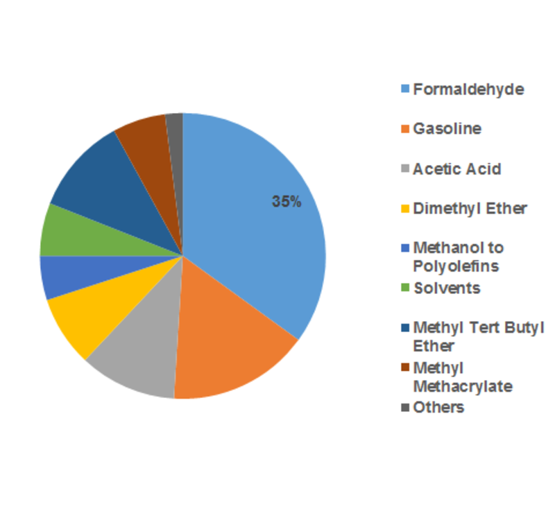 Methanol Market – Share 2020, Size, Regional Trend, Future Growth, Leading Players Updates, Industry Demand and Forecast to 2023