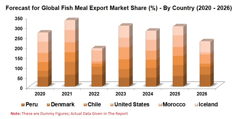 Fish Meal Market and Volume, Global Forecast by species, End-User: Chicken, Pig, Aquaculture, Production, Export, Import, Value Chain Analysis