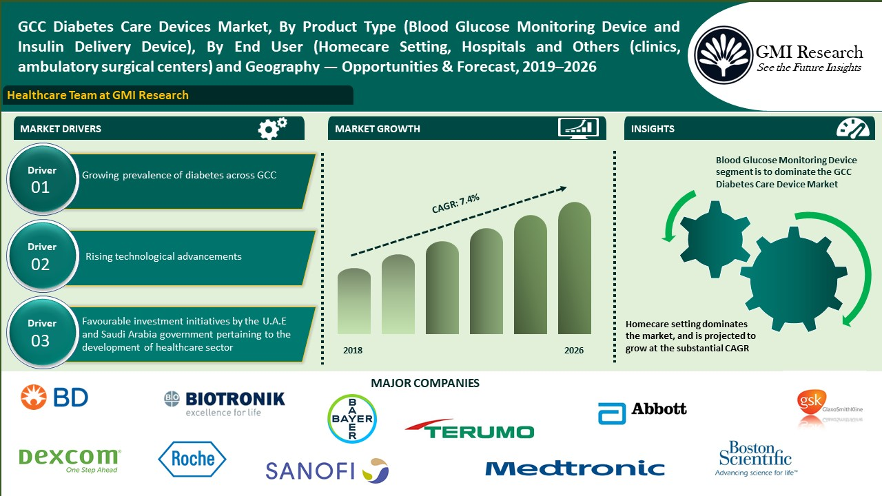 GCC Diabetes Care Devices Market Worth 1459 Million in 2026 - GMI Research