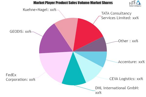 Supply Chain As A Service Market Next Big Thing | Major Giants Accenture, FedEx, Zensar Technologies