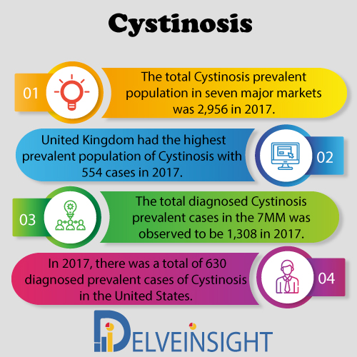 Cystinosis Market Insight, Market Size, Epidemiology, Leading Companies, Emerging and Marketed Therapies By DelveInsight