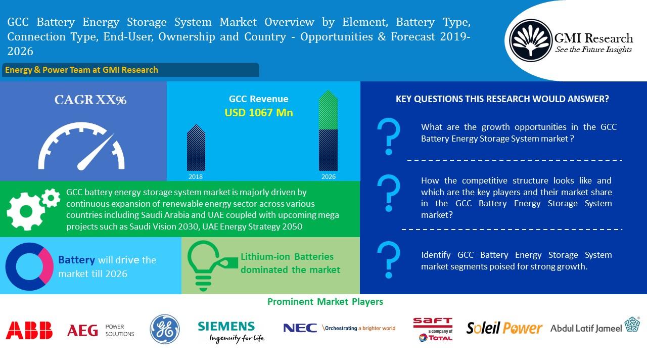 GCC Battery Energy Storage Systems Market Worth USD 1067 Million in 2026 (Saudi Arabia, UAE) - GMI Research
