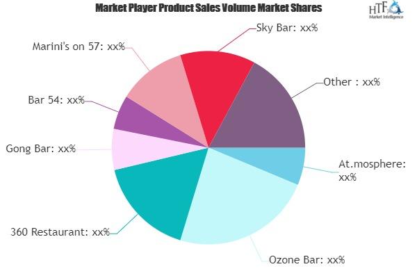 Evening Economy Market Next Big Thing | Major Giants- At.mosphere, Ozone Bar, 360 Restaurant