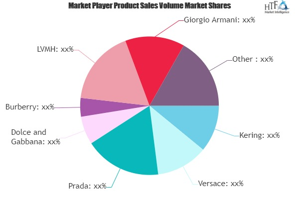 Luxury Apparels Market to See Huge Growth by 2025 | Kering, Versace, Prada, Burberry