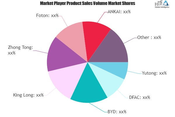 Battery Electric Bus Market May Set New Growth Story | Yutong, DFAC, BYD, King Long