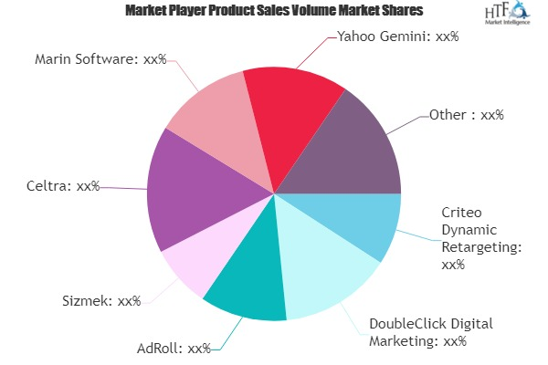 Digital Ad Platforms Market - Big Changes to Have Big Impact : DoubleClick Digital Marketing, AdRoll, Sizmek