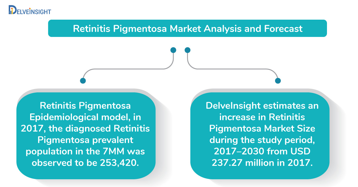 Retinitis Pigmentosa Market Analysis, and 11 year Forecast