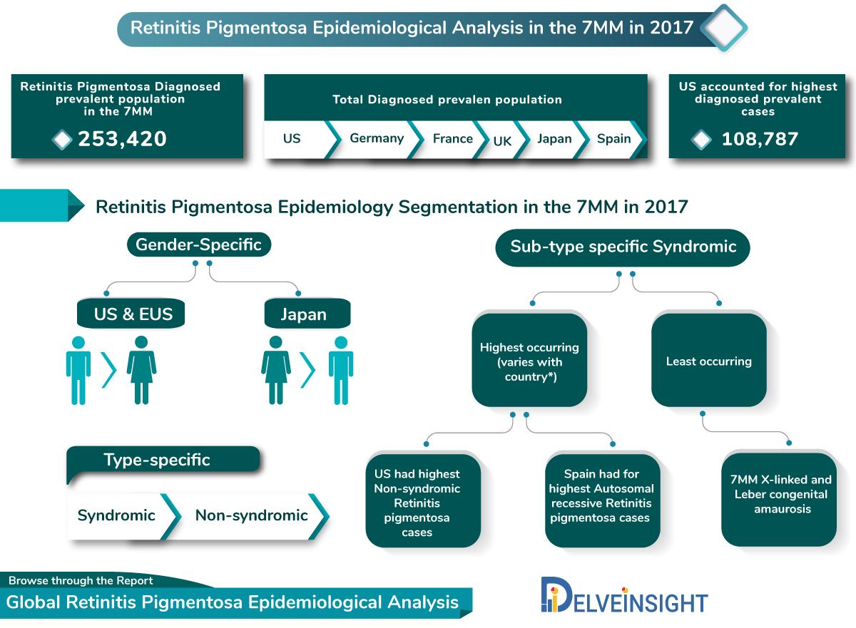 Retinitis Pigmentosa Epidemiological Analysis, Segmentation,and 11- year Forecast