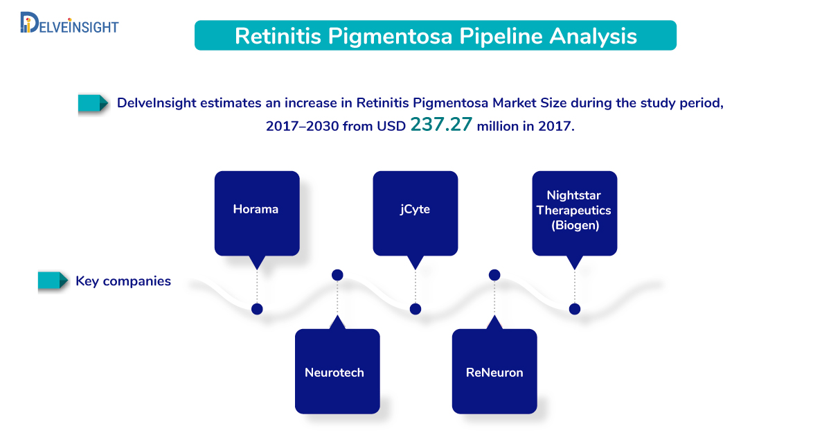 Retinitis Pigmentosa Pipeline Analysis: Emerging products and Key Companies
