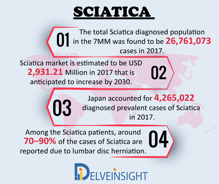 Sciatica Market Insight, Market Size, Epidemiology, Leading Companies, Emerging and Marketed Therapies By DelveInsight