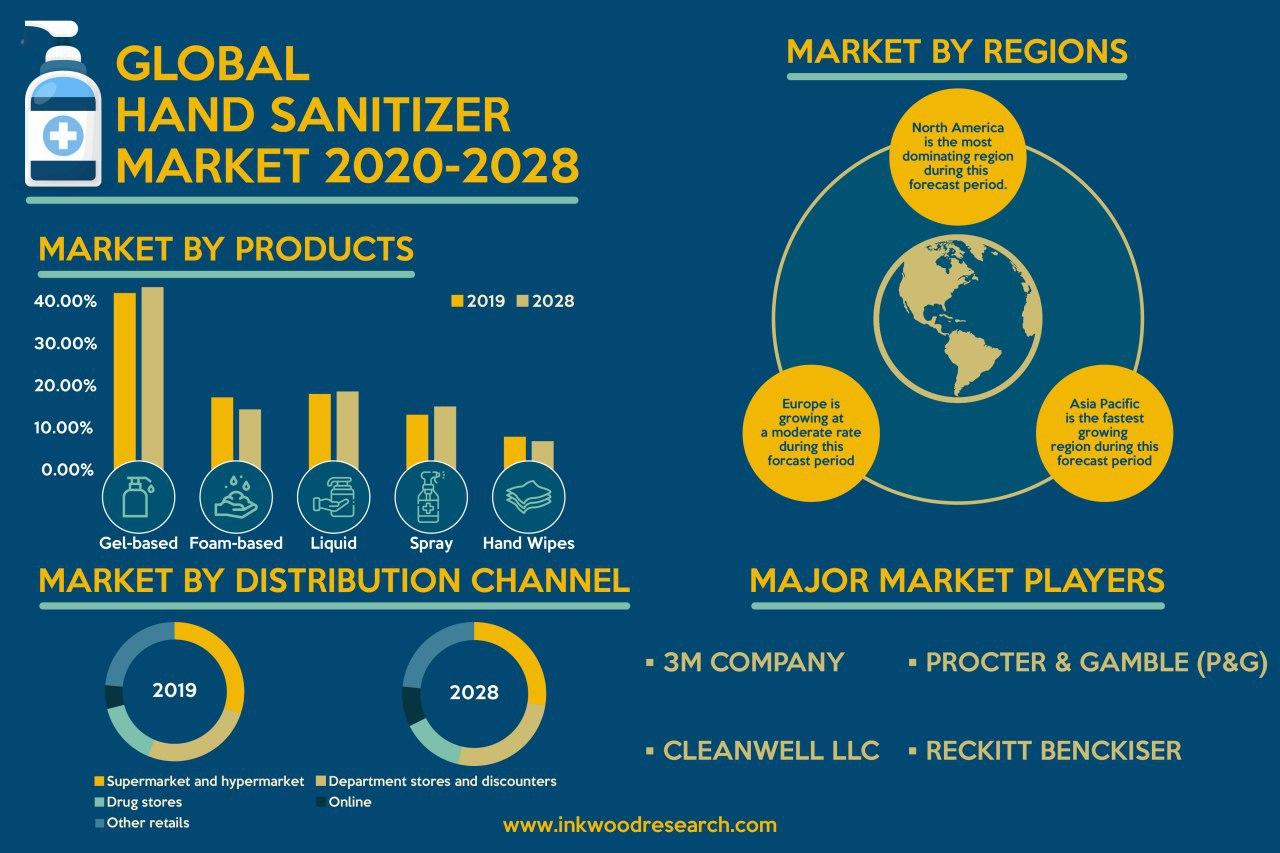 Increasing Inclination towards Health and Hygiene Boosts the Global Hand Sanitizer Market Growth
