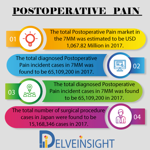 Postoperative Pain Market Insight, Market Size, Epidemiology, Leading Companies, Emerging and Marketed Therapies By DelveInsight