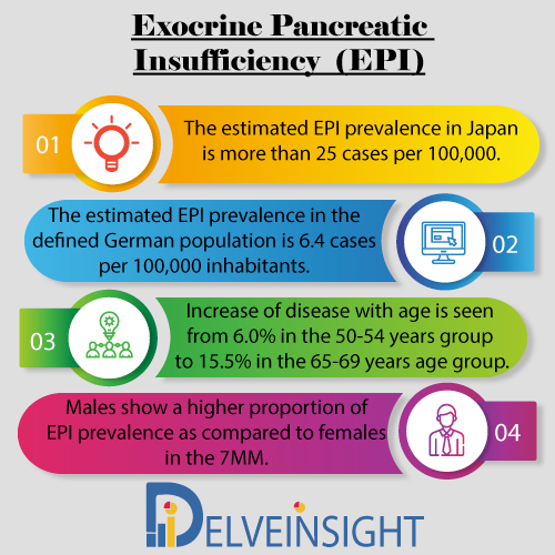 Exocrine Pancreatic Insufficiency Market Insight, Market Size, Epidemiology, Leading Companies, Emerging and Marketed Therapies By DelveInsight