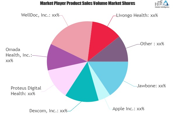 mHealth Market Next Big Thing | Major Giants- Jawbone, Apple, Dexcom, Proteus Digital Health