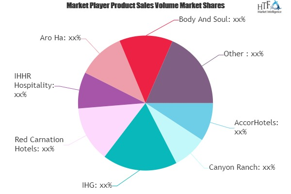 Wellness Tourism Market is Dazzling Worldwide | AccorHotels, Canyon Ranch, IHHR Hospitality