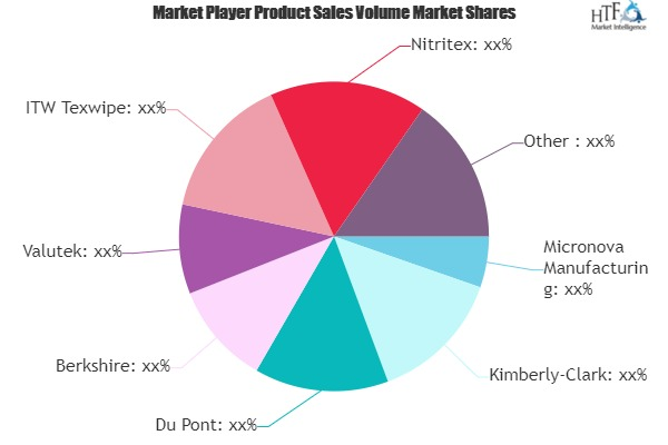 Cleanroom Consumables Market to See Huge Growth by 2025 | Kimberly-Clark, Du Pont, Berkshire