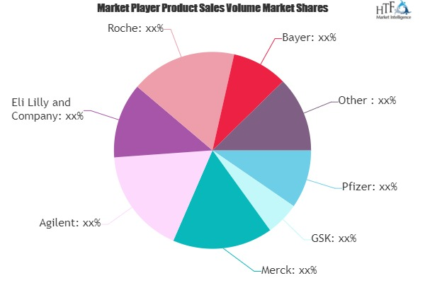 Drug Discovery Market Next Big Thing | Major Giants- Pfizer, GSK, Merck, Agilent