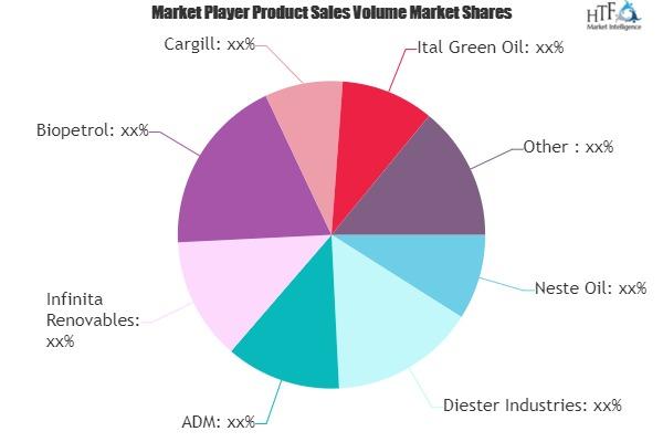 Biodiesel Market May Set New Growth Story | Neste Oil, ADM, Glencore, Louis Dreyfus